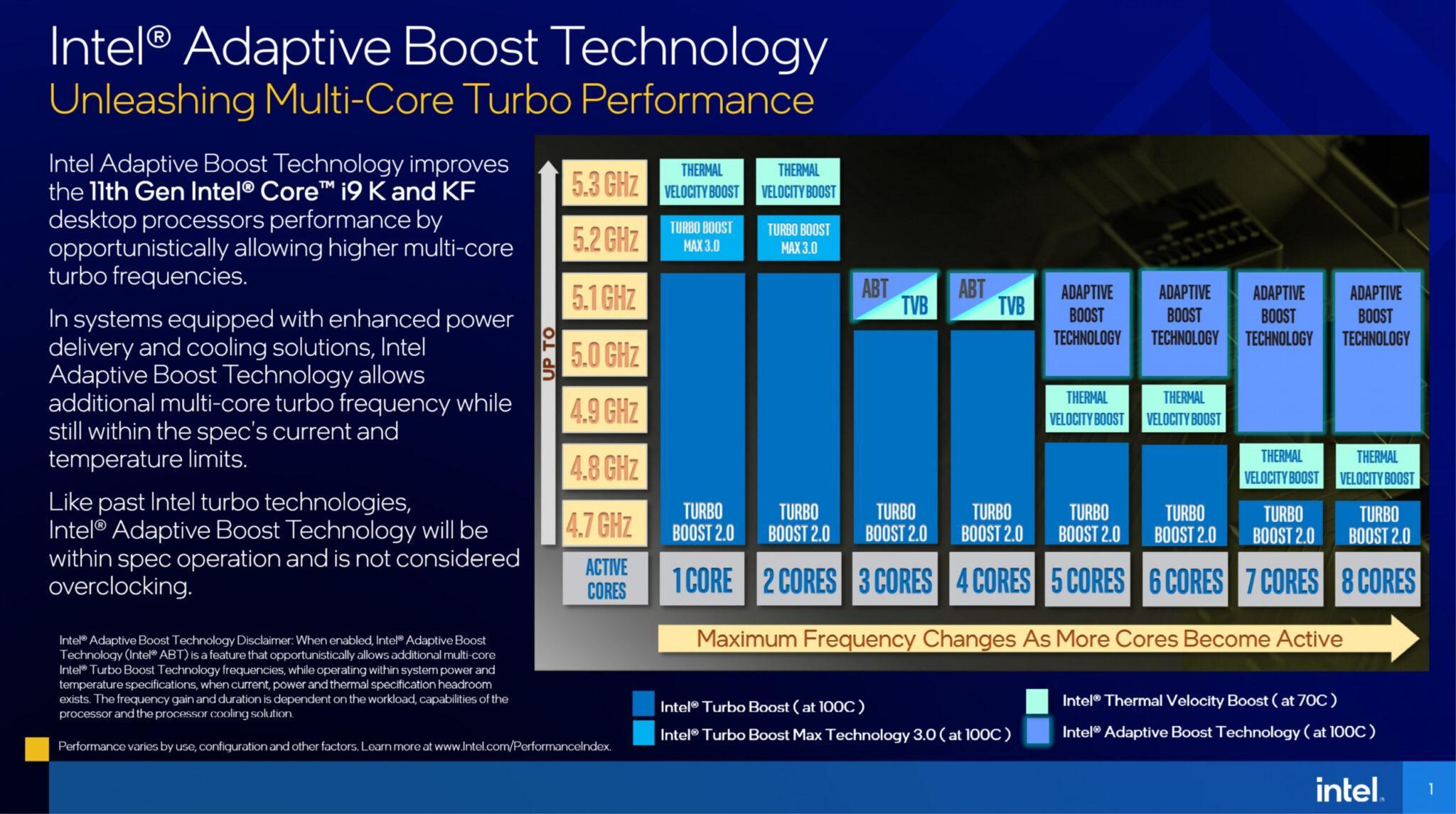 Adaptive Boost Technology